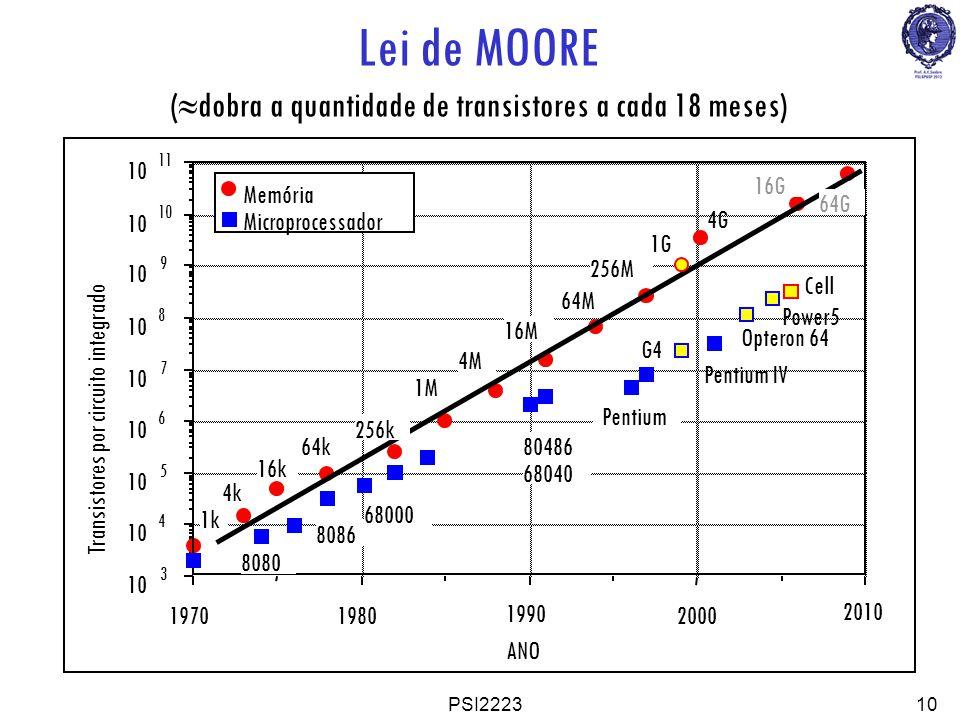 (dobra a quantidade de transistores a cada 18 meses)