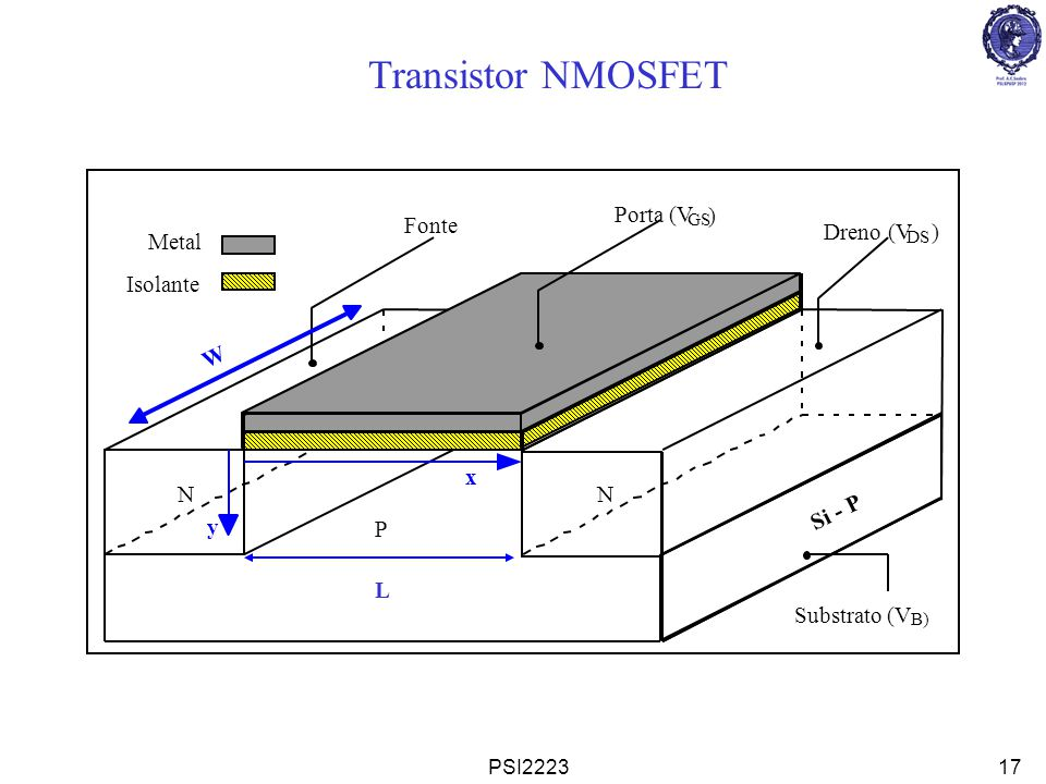 Transistor NMOSFET N Isolante Metal Porta (V ) Fonte Dreno (V W Si - P