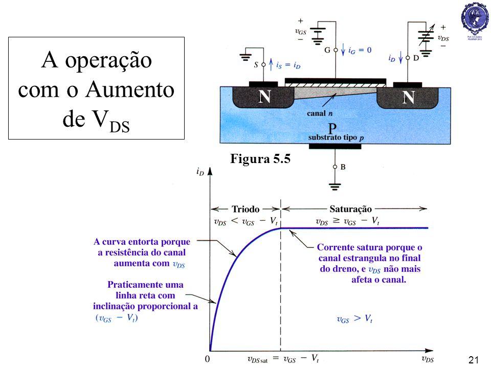 A operação com o Aumento de VDS
