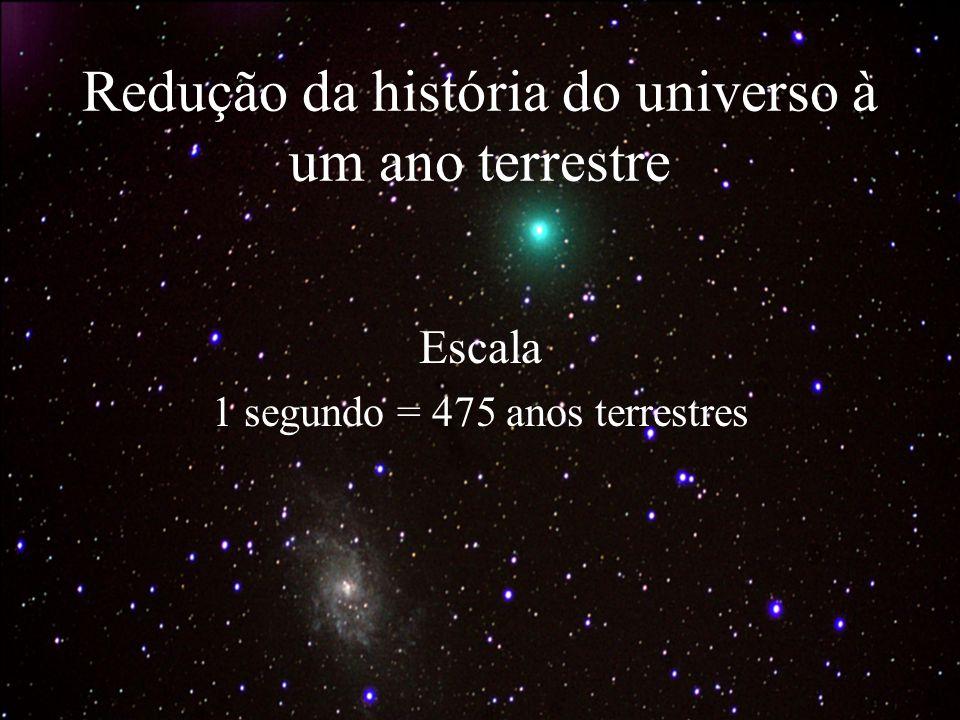 Redução da história do universo à um ano terrestre