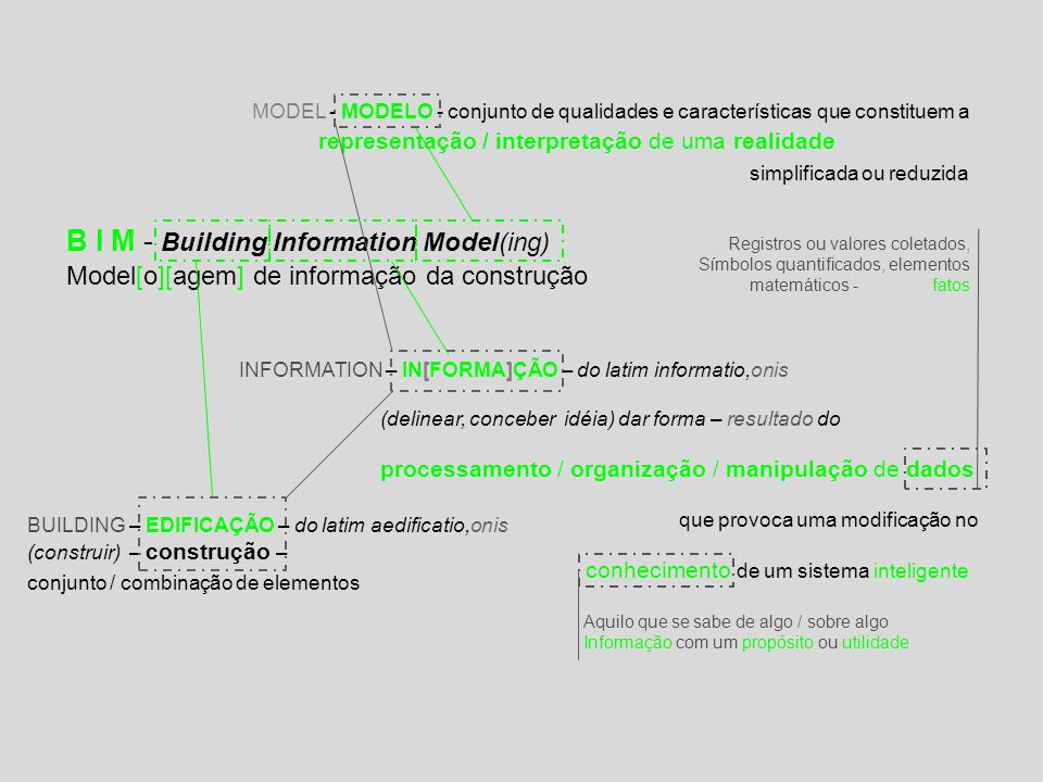 B I M - Building Information Model(ing)