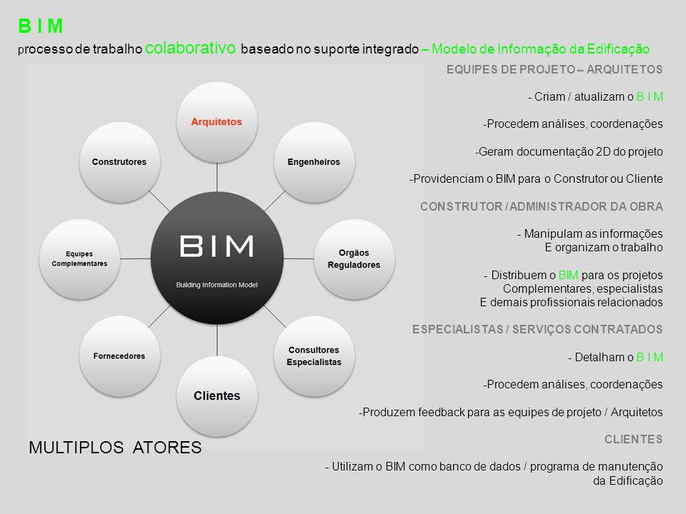 B I M processo de trabalho colaborativo baseado no suporte integrado – Modelo de Informação da Edificação.