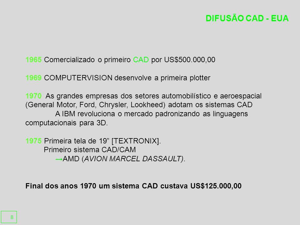 DIFUSÃO CAD - EUA 1965 Comercializado o primeiro CAD por US$500.000,00