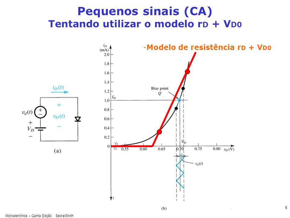 Pequenos sinais (CA) Tentando utilizar o modelo rD + VD0