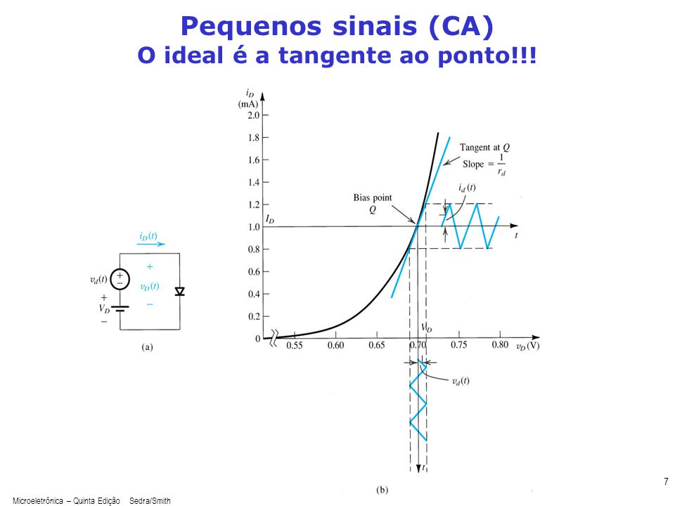 Pequenos sinais (CA) O ideal é a tangente ao ponto!!!