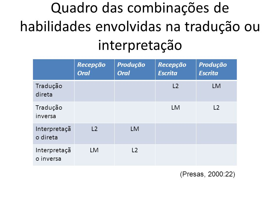Quadro das combinações de habilidades envolvidas na tradução ou interpretação