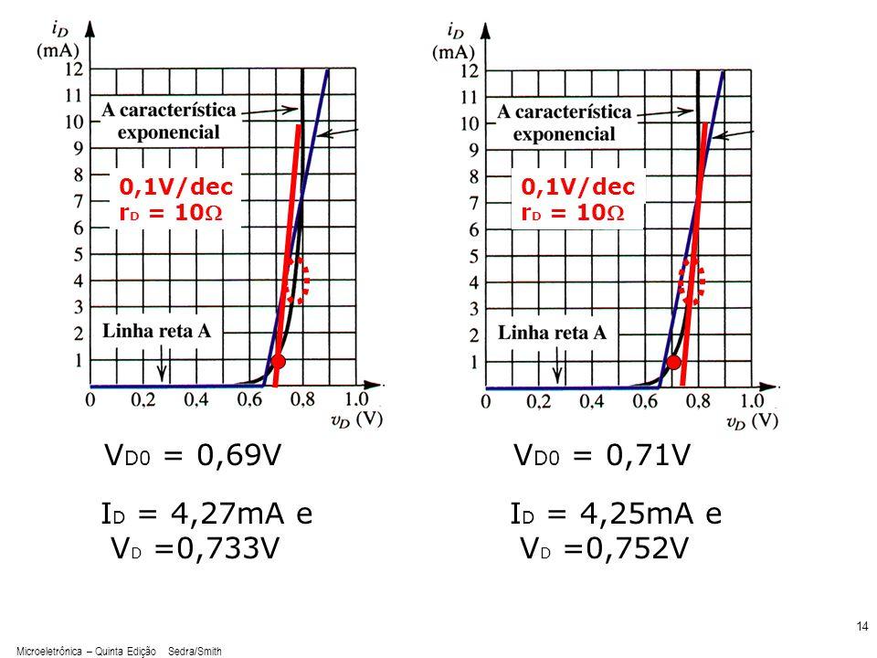 VD0 = 0,69V VD0 = 0,71V ID = 4,27mA e VD =0,733V ID = 4,25mA e