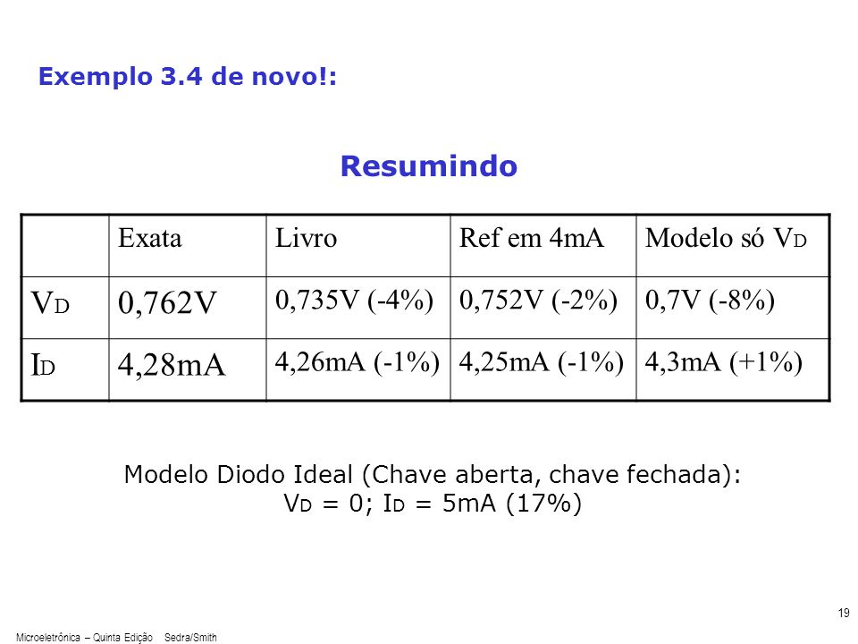 Modelo Diodo Ideal (Chave aberta, chave fechada):
