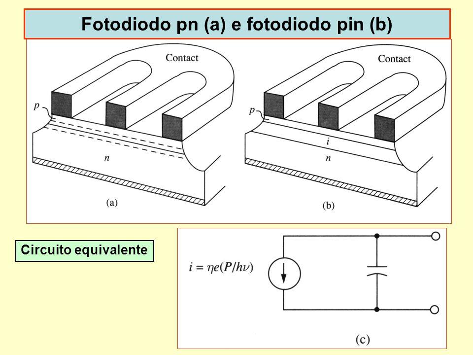 Fotodiodo pn (a) e fotodiodo pin (b)