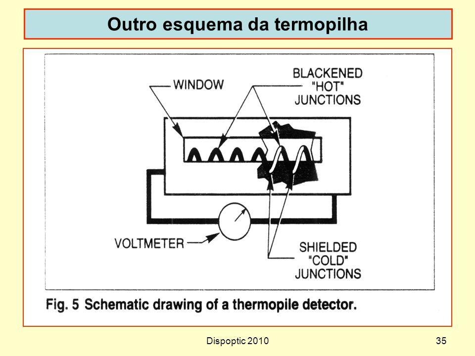 Outro esquema da termopilha