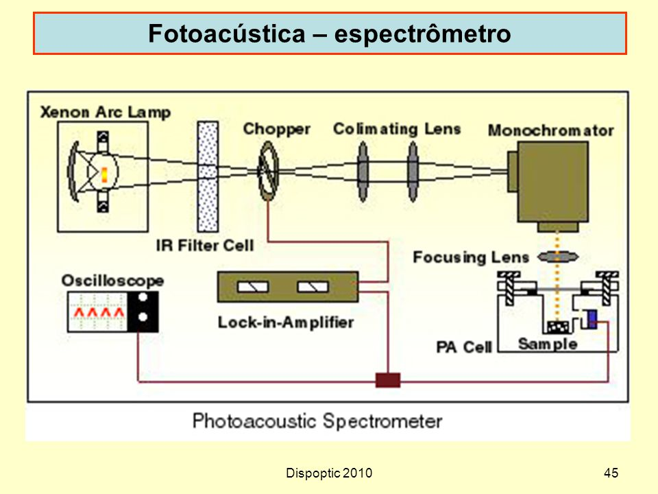 Fotoacústica – espectrômetro