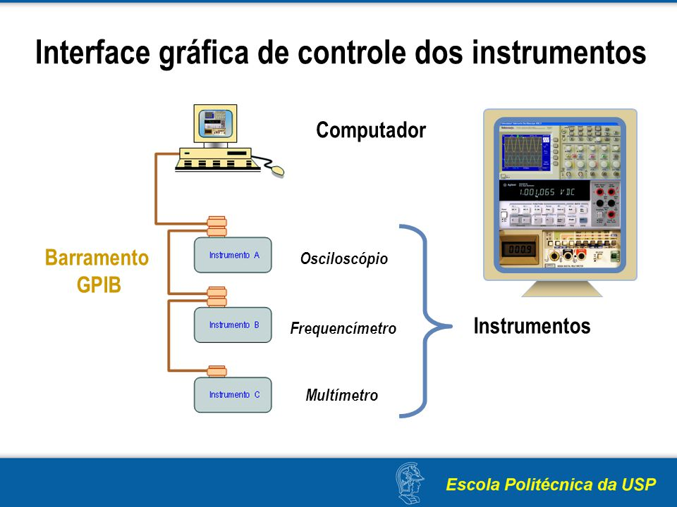 Interface gráfica de controle dos instrumentos