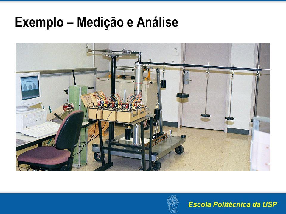 Exemplo – Medição e Análise