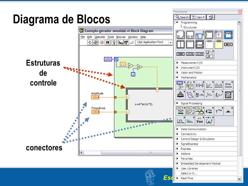 Diagrama de Blocos Estruturas de controle conectores