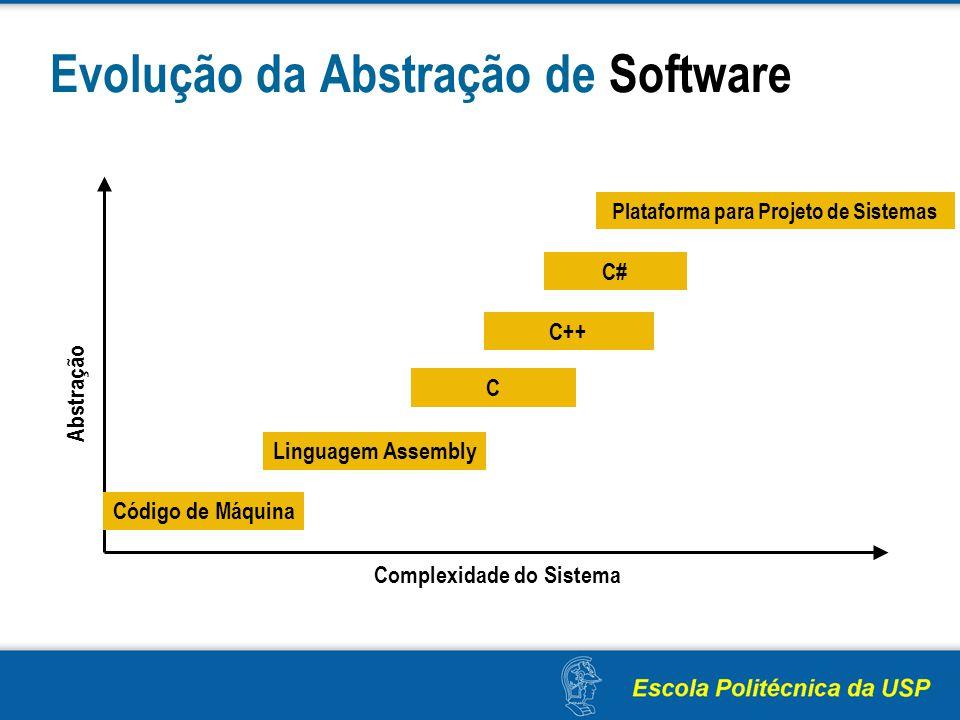 Evolução da Abstração de Software