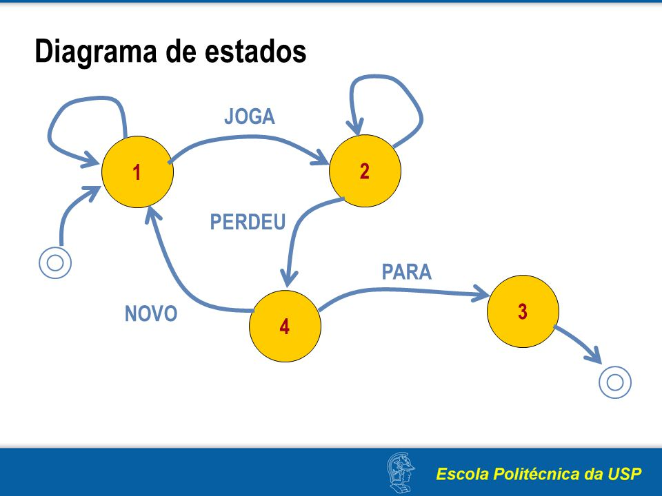 Diagrama de estados JOGA 1 2 PERDEU PARA 3 4 NOVO