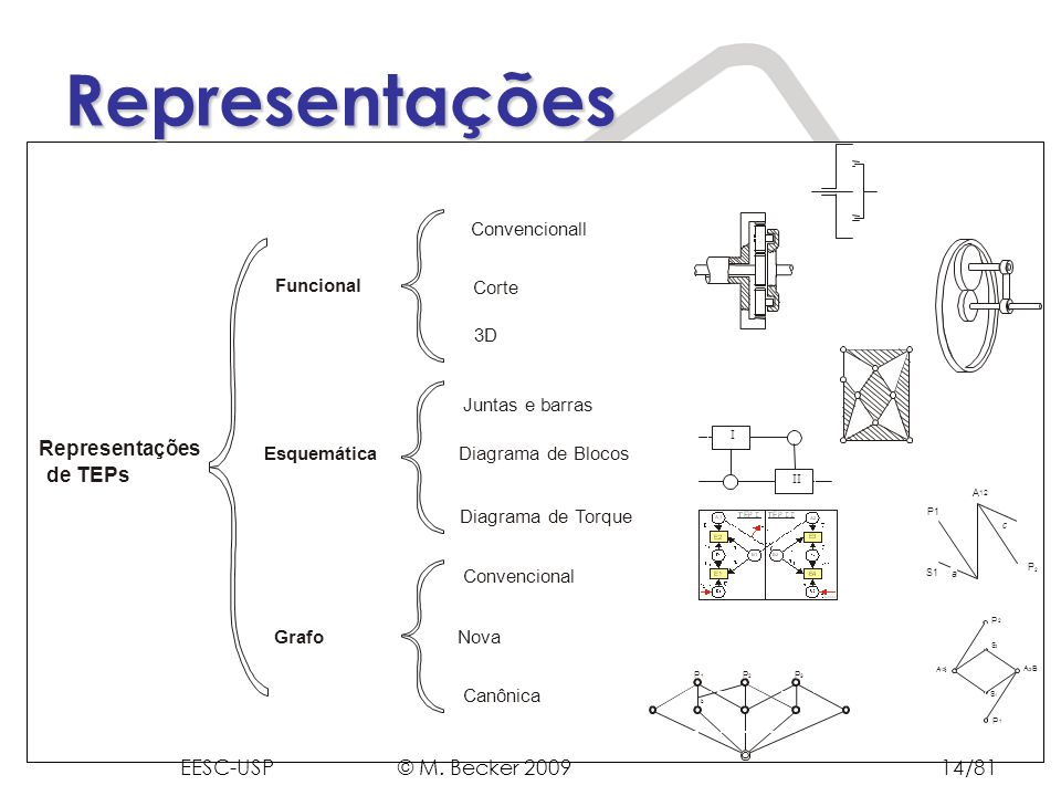Representações Representações de TEPs EESC-USP © M. Becker 2009