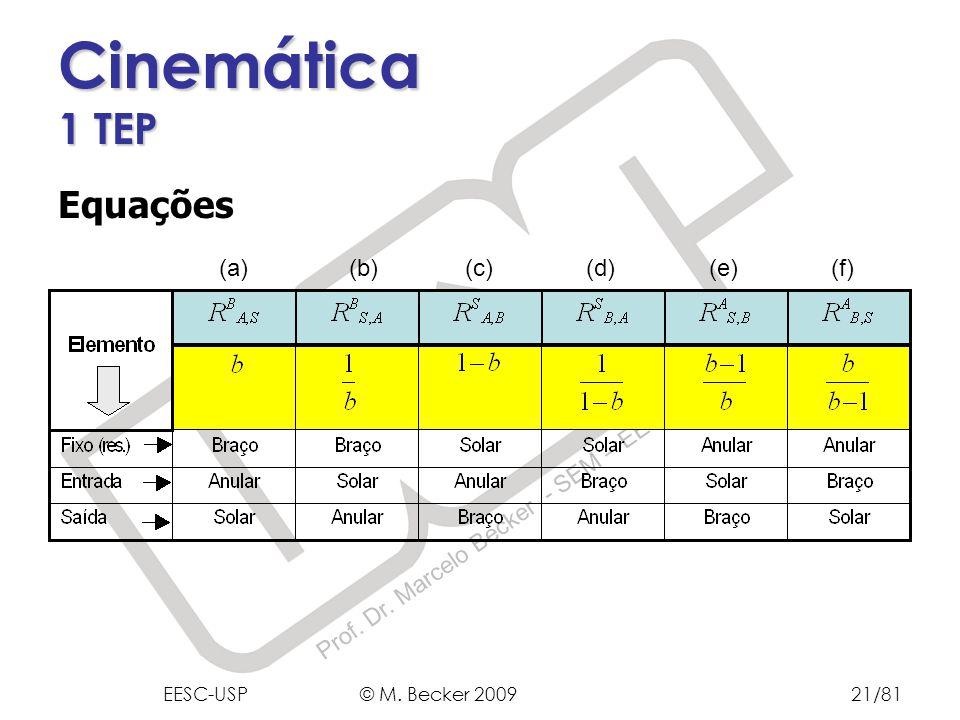 Cinemática 1 TEP Equações (a) (b) (c) (d) (e) (f)