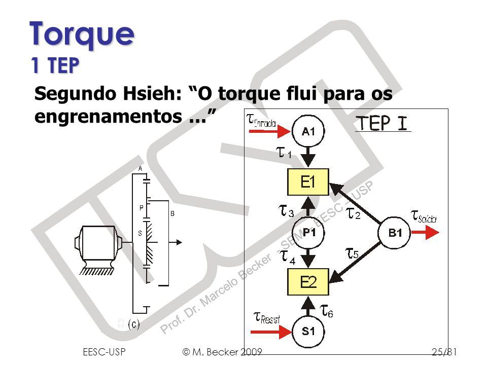 Torque 1 TEP Segundo Hsieh: O torque flui para os engrenamentos ...