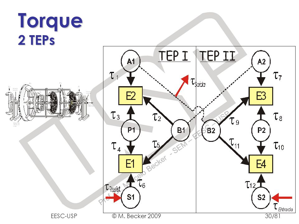 Torque 2 TEPs EESC-USP © M. Becker 2009