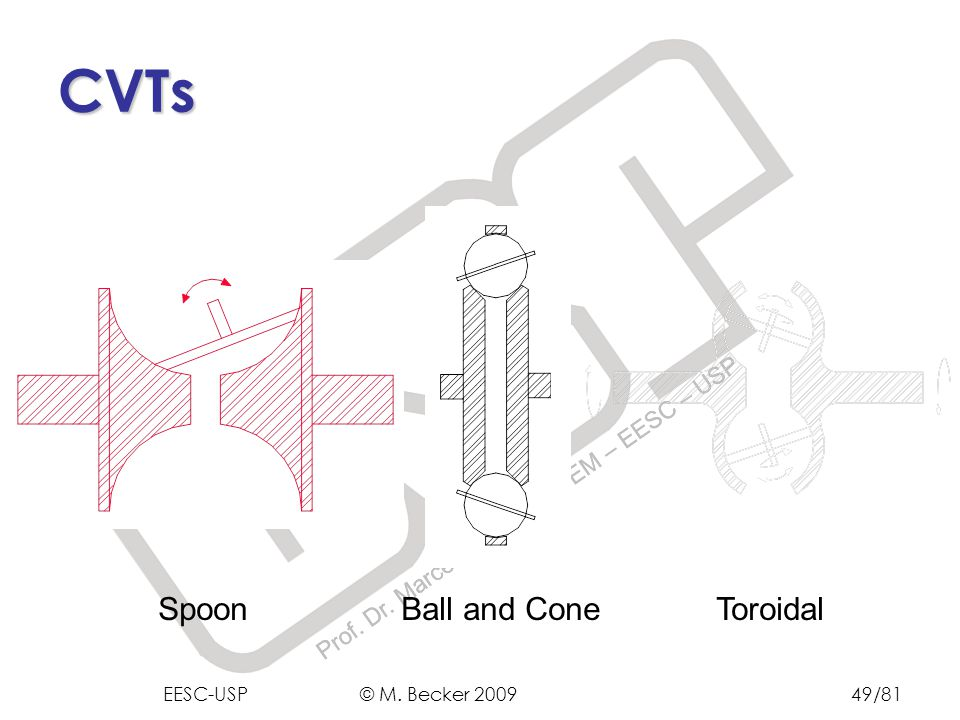 CVTs Spoon Ball and Cone Toroidal EESC-USP © M. Becker 2009