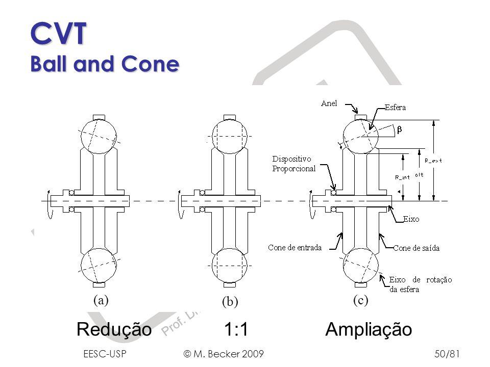 CVT Ball and Cone Redução 1:1 Ampliação (a) (b) (c)