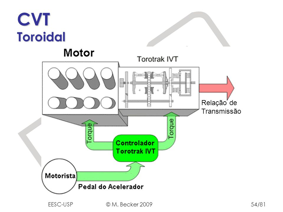 CVT Toroidal Relação de Transmissão EESC-USP © M. Becker 2009