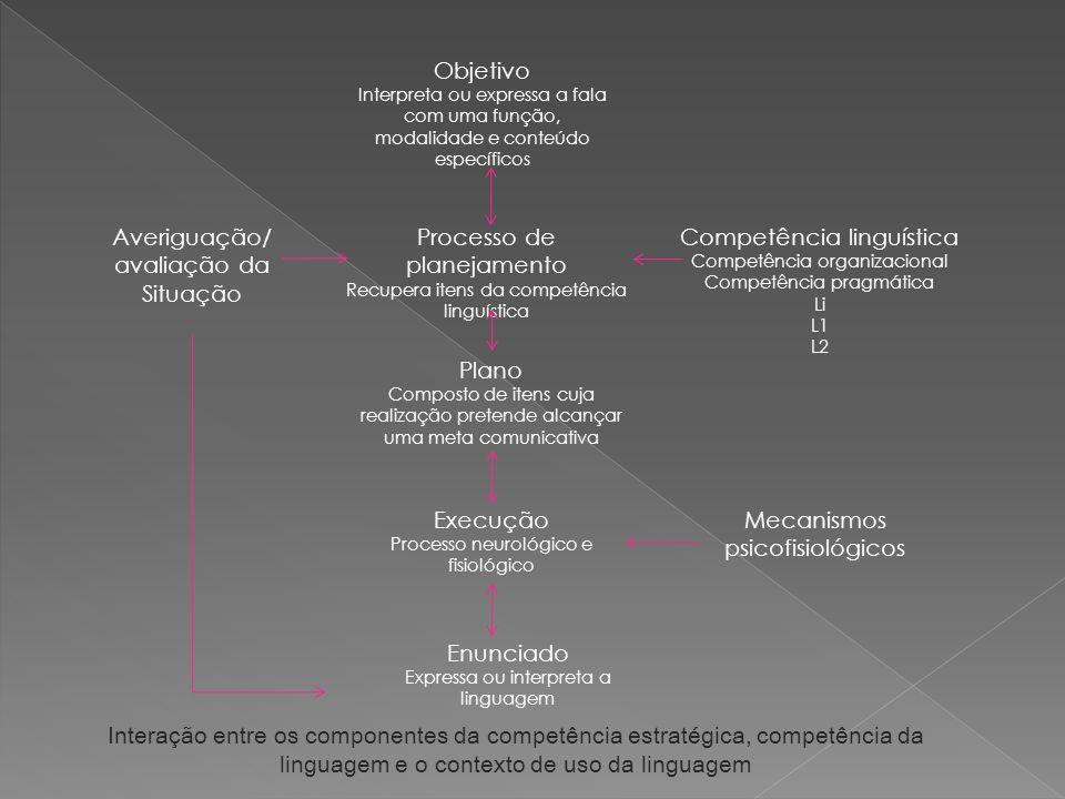 Processo de planejamento Competência linguística