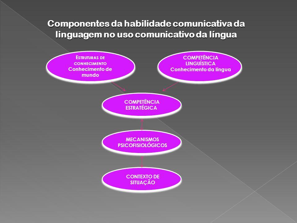 Componentes da habilidade comunicativa da linguagem no uso comunicativo da língua