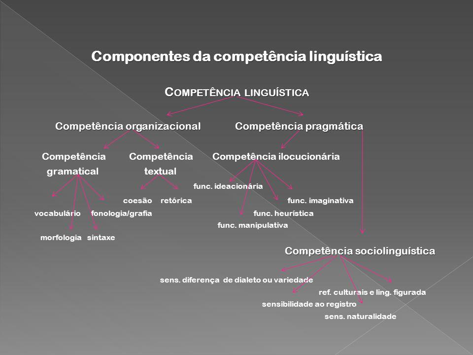 Componentes da competência linguística