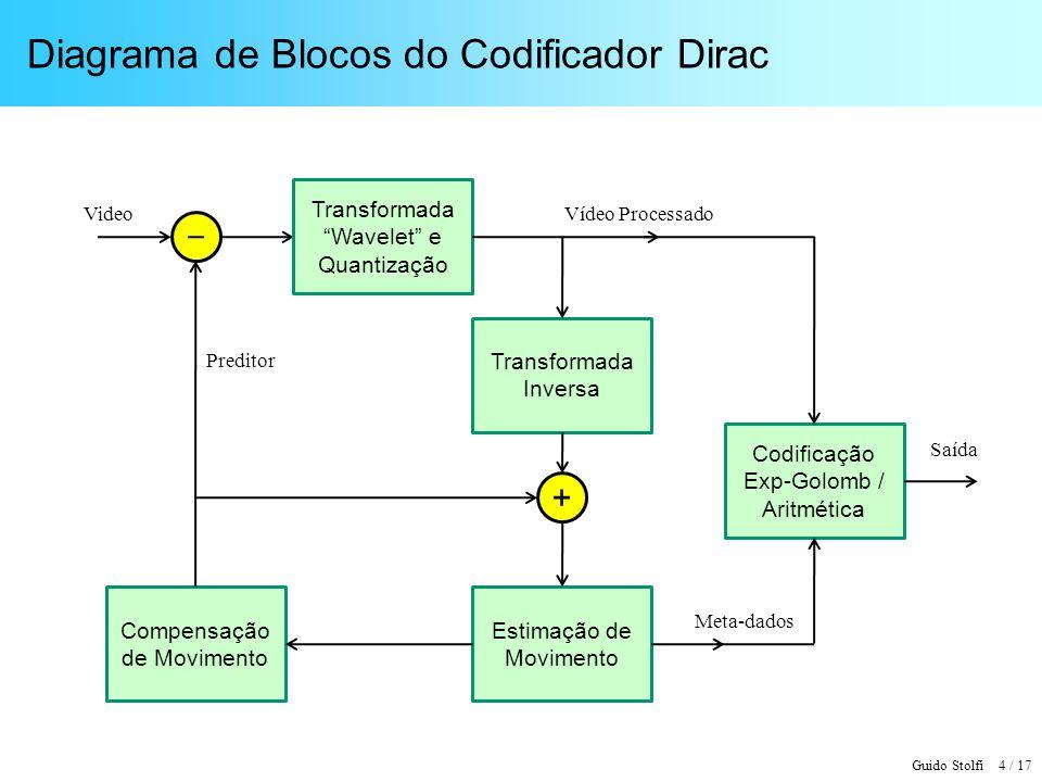 Diagrama de Blocos do Codificador Dirac