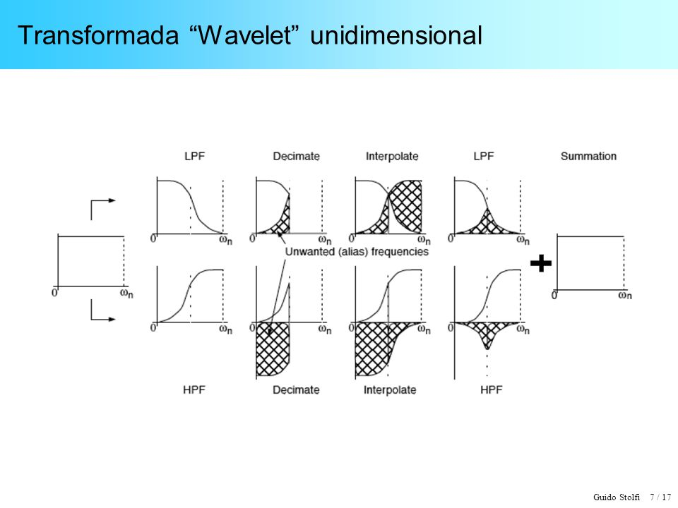 Transformada Wavelet unidimensional