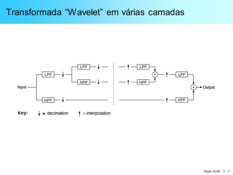 Transformada Wavelet em várias camadas