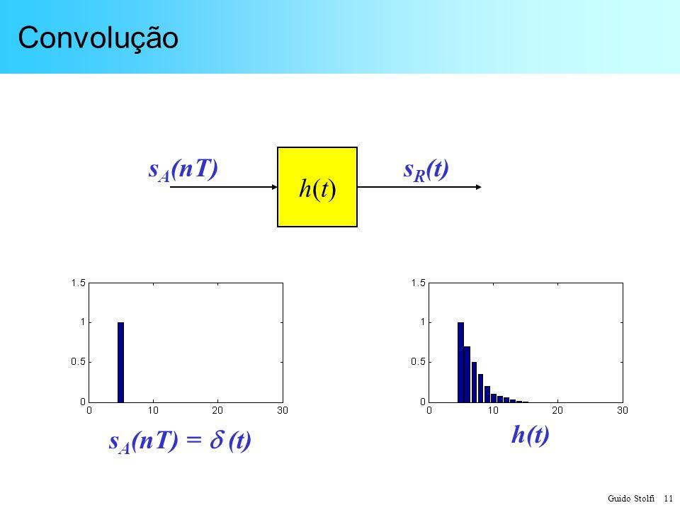 Convolução sA(nT) h(t) sR(t) h(t) sA(nT) =  (t)