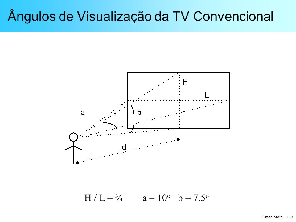 Ângulos de Visualização da TV Convencional