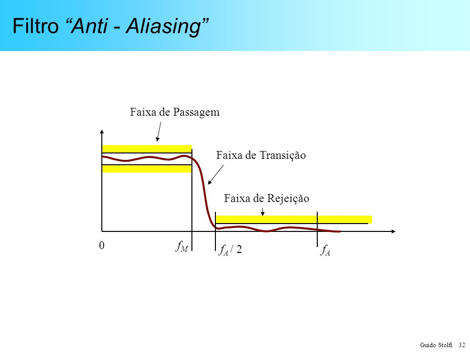 Filtro Anti - Aliasing
