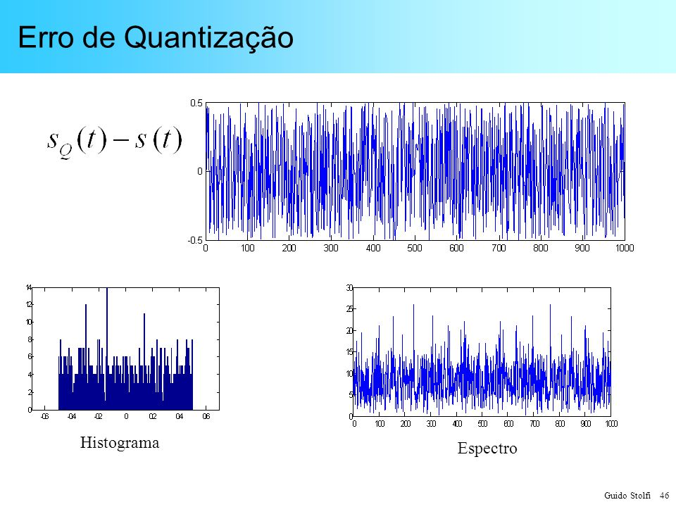 Erro de Quantização Histograma Espectro