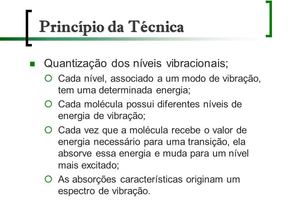 Princípio da Técnica Quantização dos níveis vibracionais;