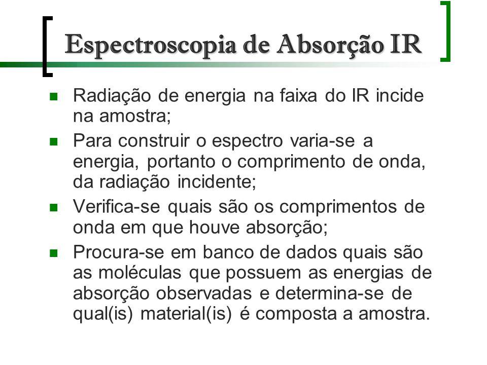 Espectroscopia de Absorção IR