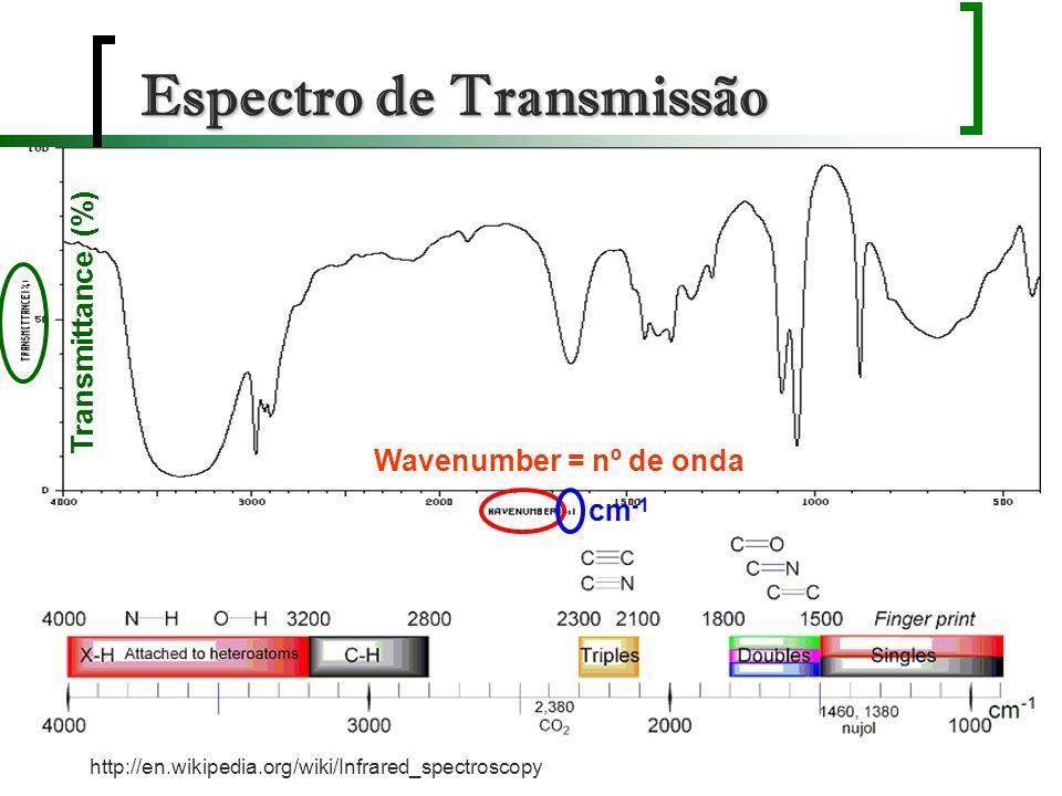 Espectro de Transmissão