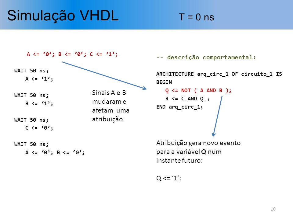 Simulação VHDL T = 0 ns Sinais A e B mudaram e afetam uma atribuição