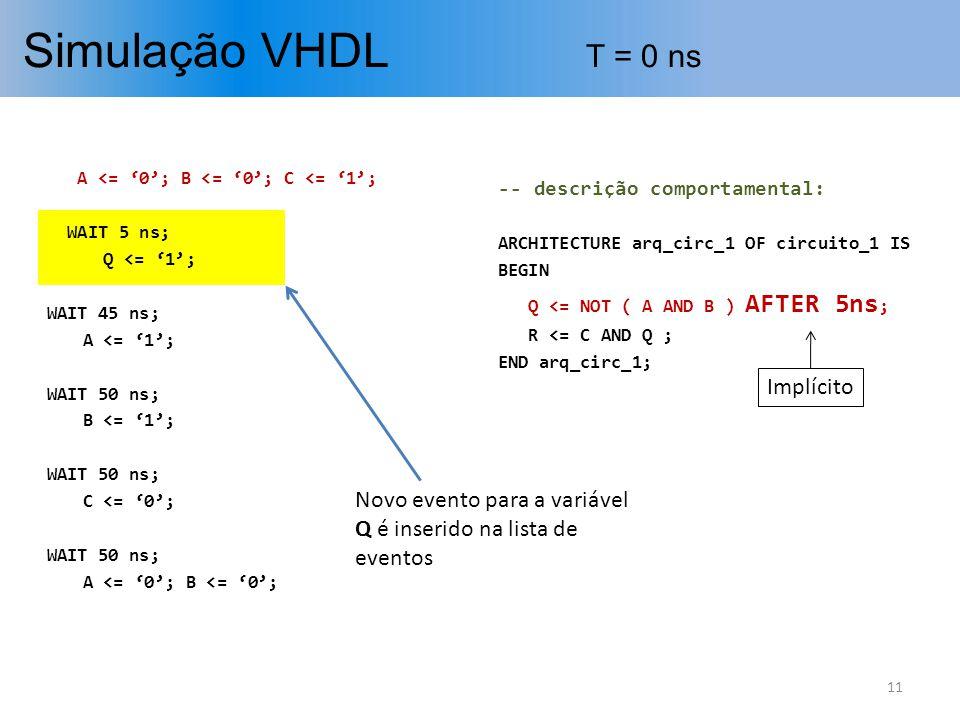 Simulação VHDL T = 0 ns Implícito