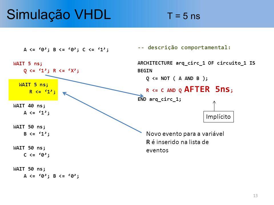 Simulação VHDL T = 5 ns Implícito