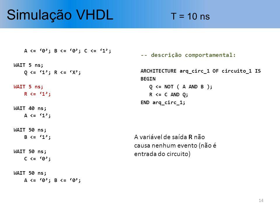 Simulação VHDL T = 10 ns A <= '0'; B <= '0'; C <= '1'; WAIT 5 ns; Q <= '1'; R <= 'X'; R <= '1';