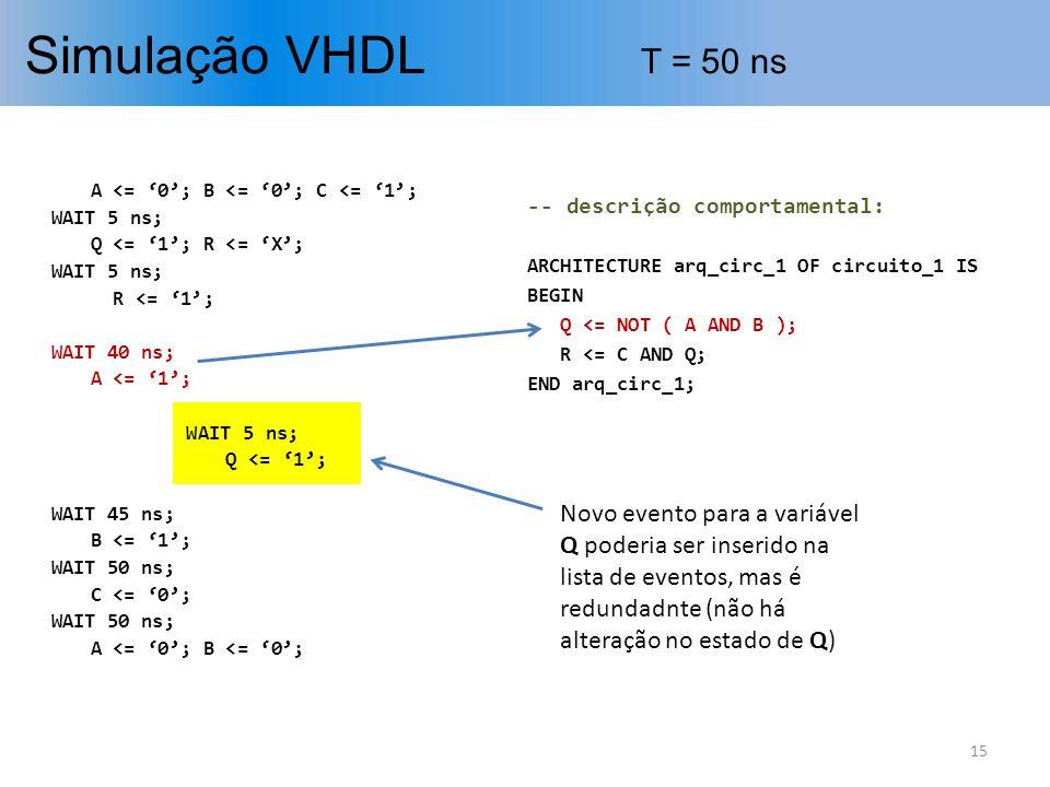 Simulação VHDL T = 50 ns A <= '0'; B <= '0'; C <= '1'; WAIT 5 ns; Q <= '1'; R <= 'X'; R <= '1';