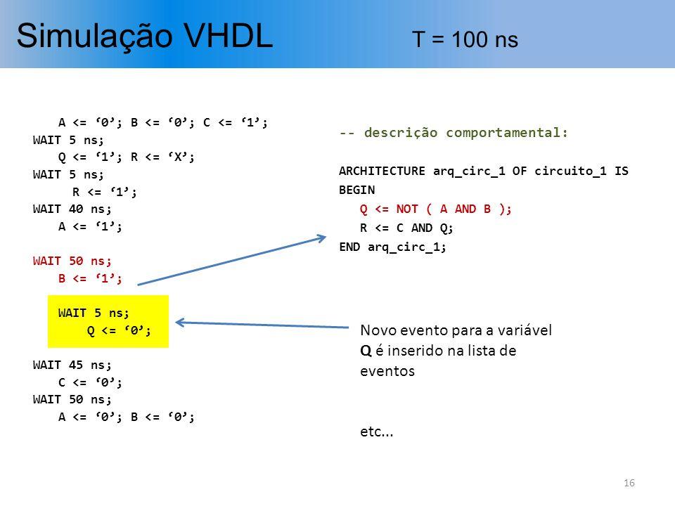 Simulação VHDL T = 100 ns A <= '0'; B <= '0'; C <= '1'; WAIT 5 ns; Q <= '1'; R <= 'X'; R <= '1';