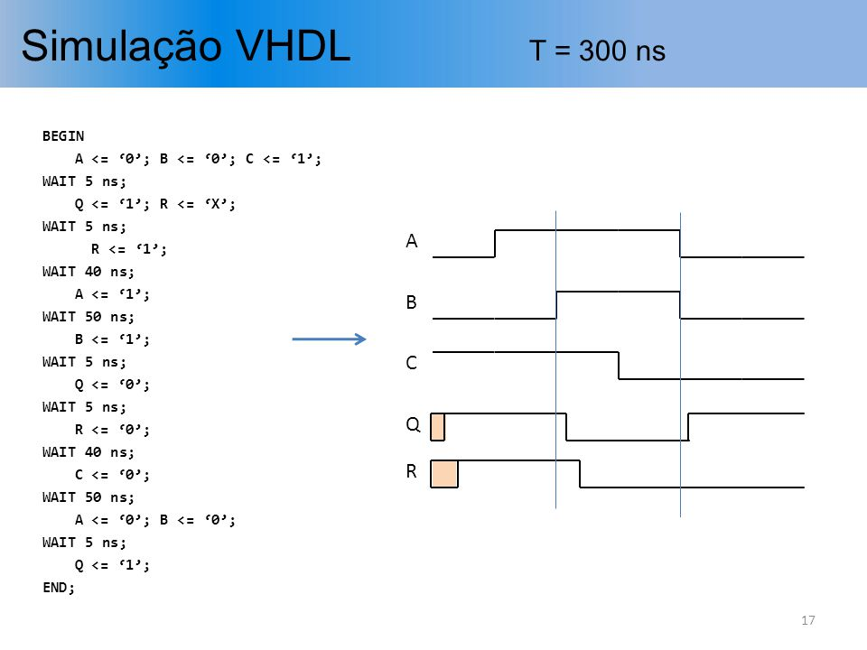 Simulação VHDL T = 300 ns A B C Q R BEGIN