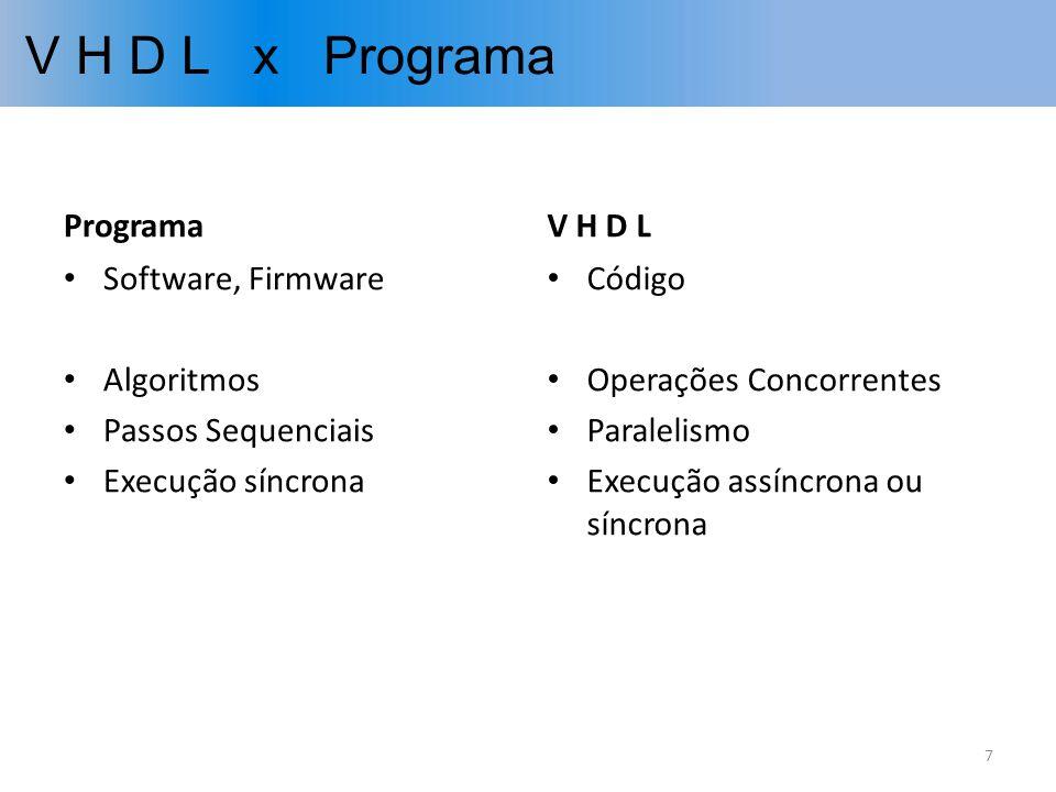 V H D L x Programa Programa V H D L Software, Firmware Algoritmos