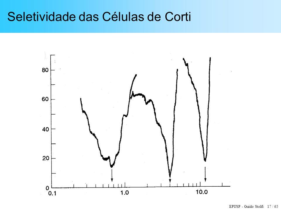 Seletividade das Células de Corti