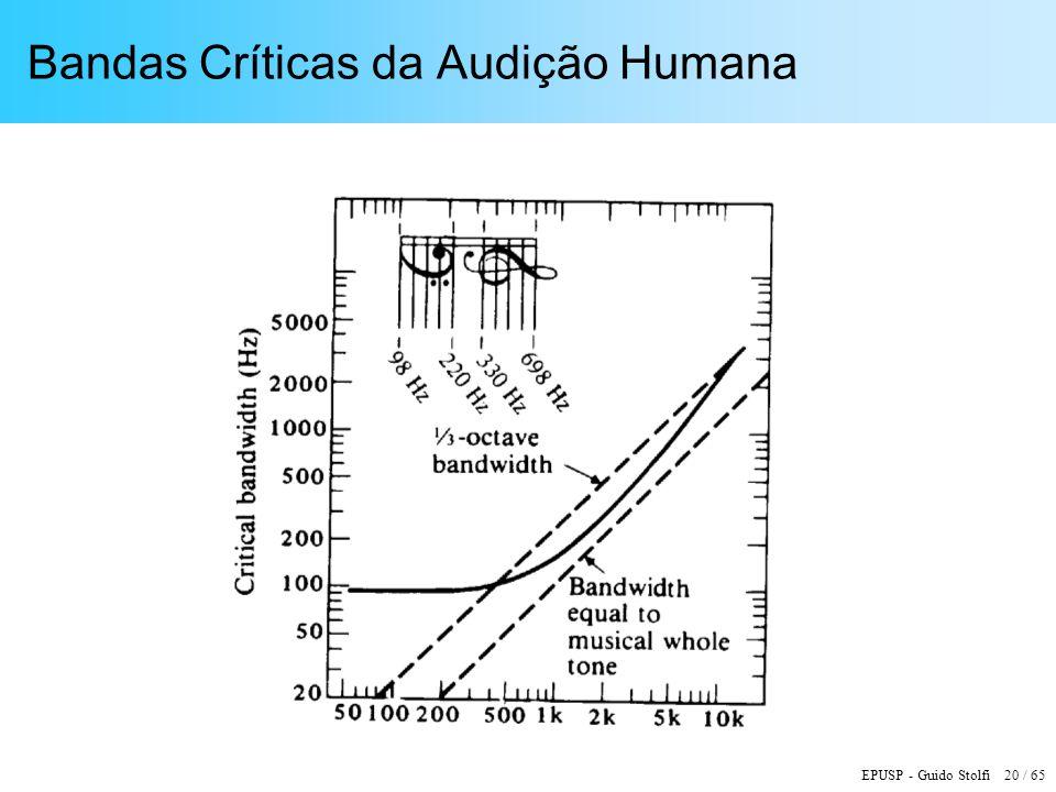 Bandas Críticas da Audição Humana